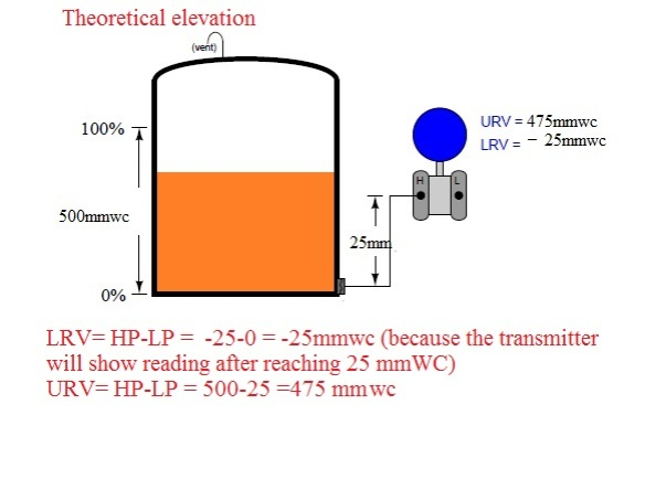 elevation theoretical