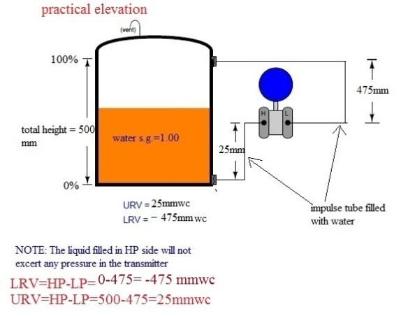 practical elevation