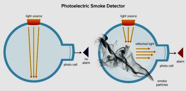 smoke detector working principle kishore karuppaswamy. Black Bedroom Furniture Sets. Home Design Ideas