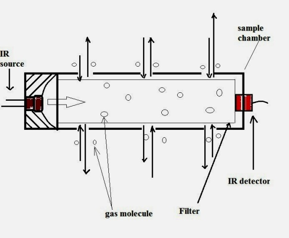 point gas detector