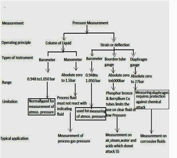 Pressure transmitter classification tree