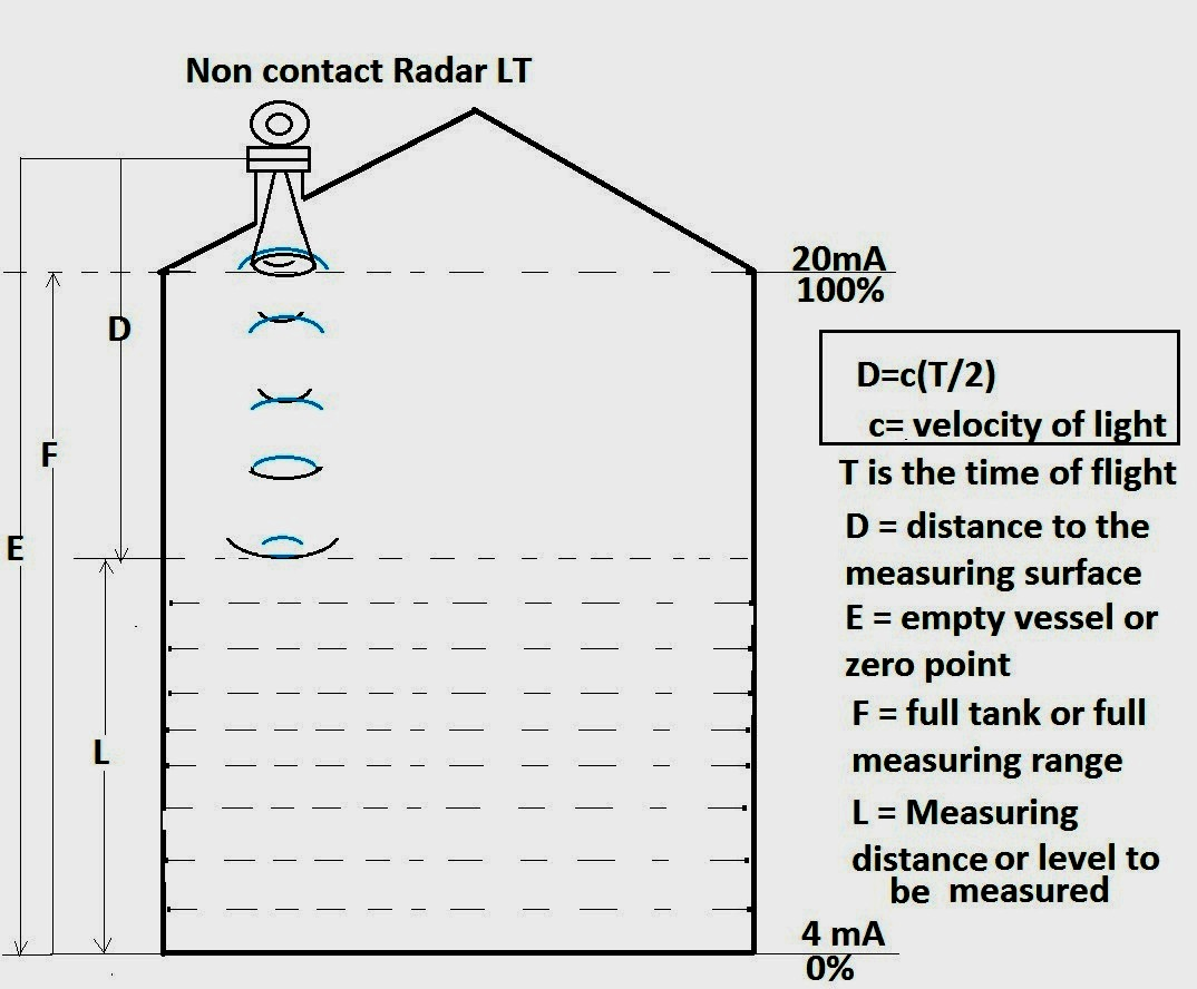 radar  non contact  level transmitter working and