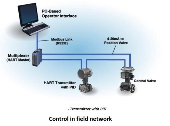 control in field