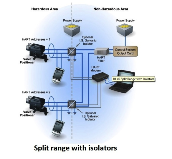 split range with isolators