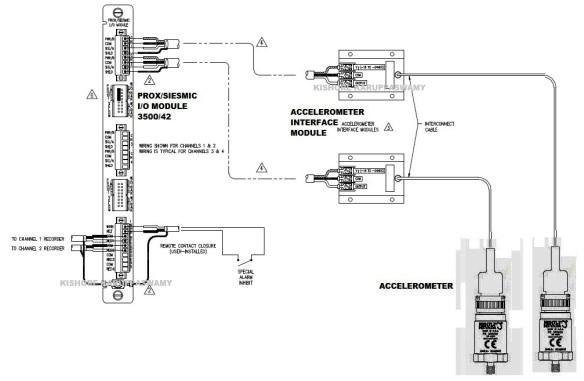 [TVPR_3874]  Bently Nevada VMS continued….. | Kishore Karuppaswamy | Bently Nevada Wiring Diagram |  | Kishore Karuppaswamy - WordPress.com