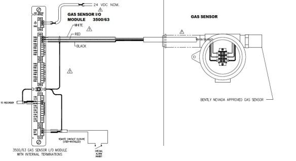 GAS SEN MOD63 GS IN INT TERM