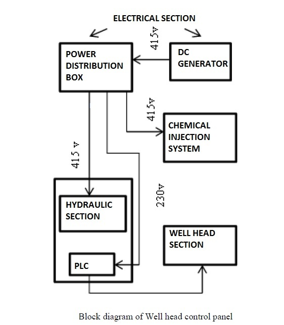 Instrumentation Diagrams, Documents and Checklist